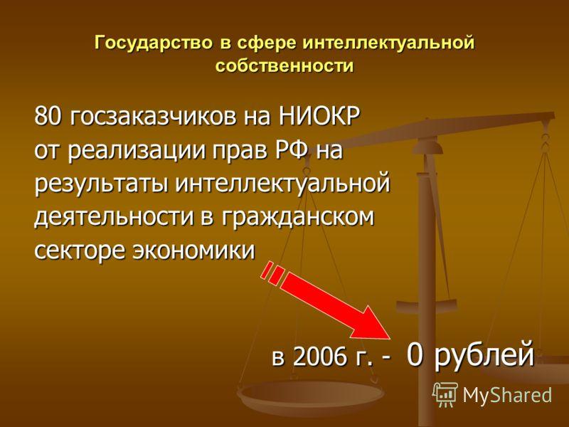 Государство в сфере интеллектуальной собственности 80 госзаказчиков на НИОКР от реализации прав РФ на результаты интеллектуальной деятельности в гражданском секторе экономики в 2006 г. - 0 рублей