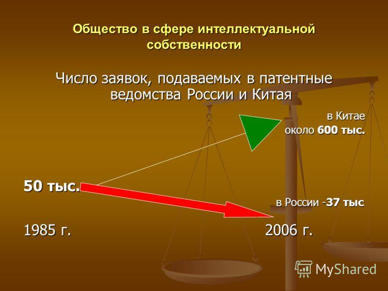 Общество в сфере интеллектуальной собственности Число заявок, подаваемых в патентные ведомства России и Китая в Китае около 600 тыс. около 600 тыс. 50 тыс. в России -37 тыс. 1985 г. 2006 г.