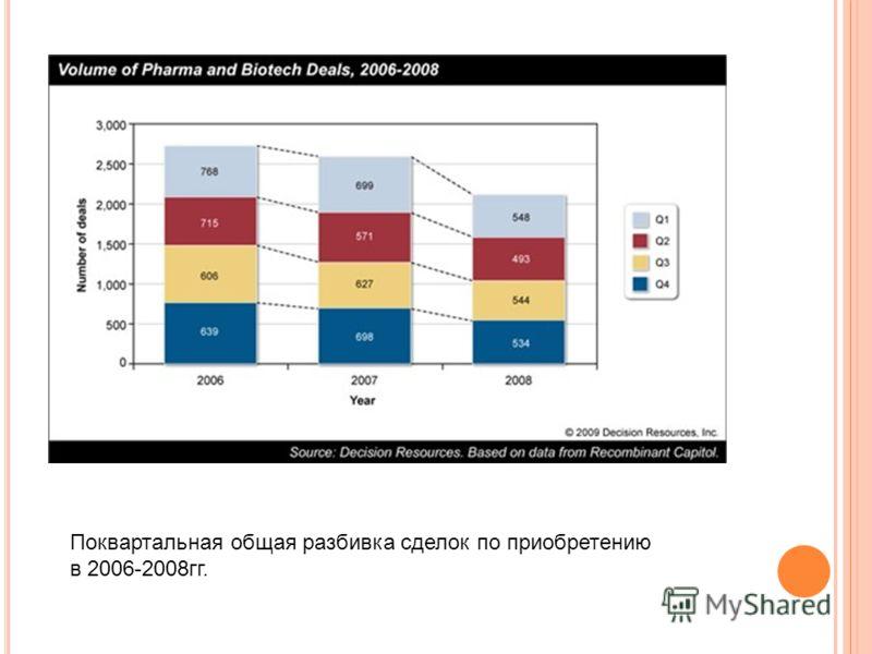 Поквартальная общая разбивка сделок по приобретению в 2006-2008гг.