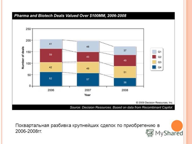 Поквартальная разбивка крупнейших сделок по приобретению в 2006-2008гг.