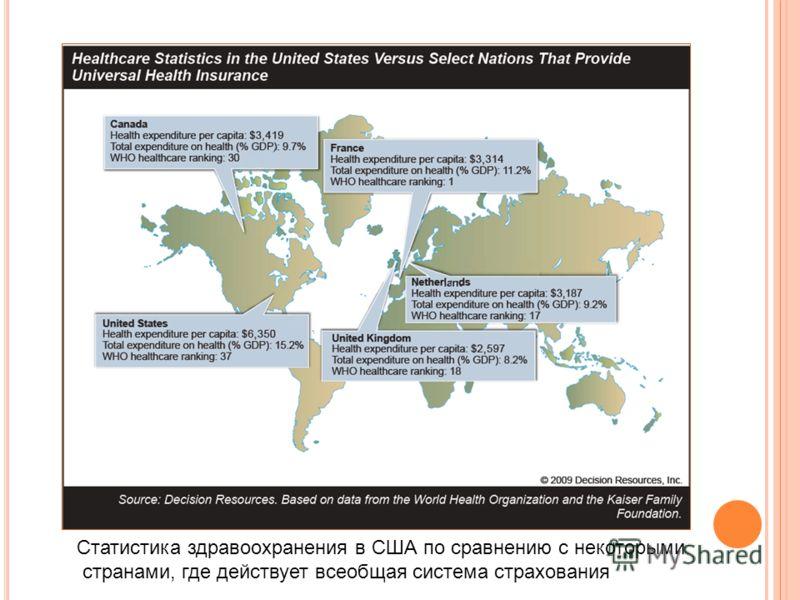 Статистика здравоохранения в США по сравнению с некоторыми странами, где действует всеобщая система страхования