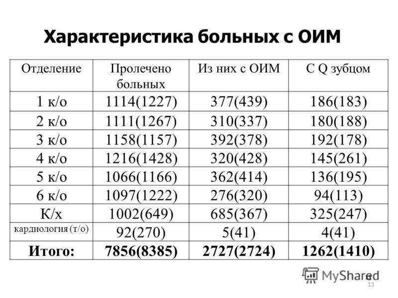 13 13 Характеристика больных с ОИМ ОтделениеПролечено больных Из них с ОИМС Q зубцом 1 к/о1114(1227)377(439)186(183) 2 к/о1111(1267)310(337)180(188) 3 к/о1158(1157)392(378)192(178) 4 к/о1216(1428)320(428)145(261) 5 к/о1066(1166)362(414)136(195) 6 к/о