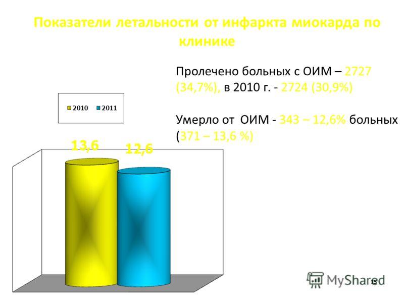 15 Показатели летальности от инфаркта миокарда по клинике Пролечено больных с ОИМ – 2727 (34,7%), в 2010 г. - 2724 (30,9%) Умерло от ОИМ - 343 – 12,6% больных (371 – 13,6 %)