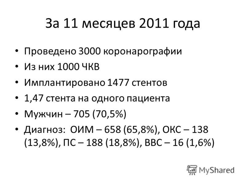 За 11 месяцев 2011 года Проведено 3000 коронарографии Из них 1000 ЧКВ Имплантировано 1477 стентов 1,47 стента на одного пациента Мужчин – 705 (70,5%) Диагноз: ОИМ – 658 (65,8%), ОКС – 138 (13,8%), ПС – 188 (18,8%), ВВС – 16 (1,6%)