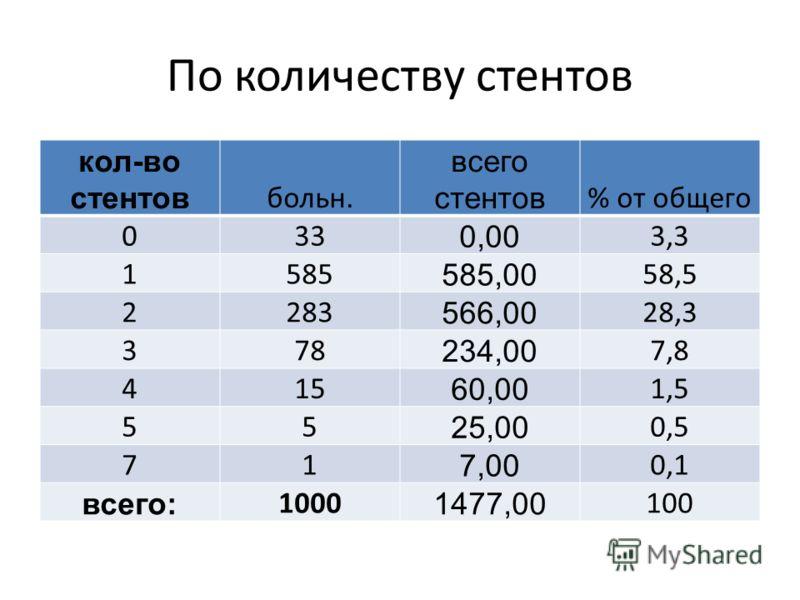 По количеству стентов кол-во стентов больн. всего стентов % от общего 033 0,00 3,3 1585 585,00 58,5 2283 566,00 28,3 378 234,00 7,8 415 60,00 1,5 55 25,00 0,5 71 7,00 0,1 всего: 1000 1477,00 100