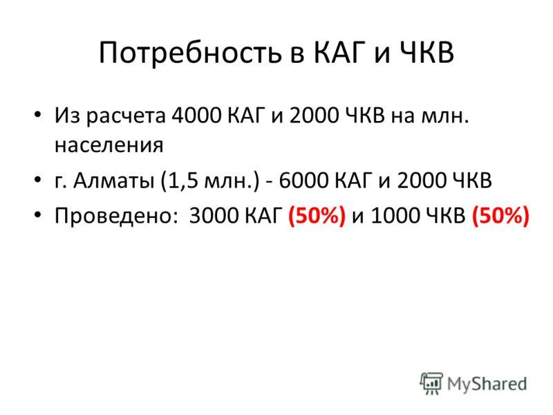 Потребность в КАГ и ЧКВ Из расчета 4000 КАГ и 2000 ЧКВ на млн. населения г. Алматы (1,5 млн.) - 6000 КАГ и 2000 ЧКВ Проведено: 3000 КАГ (50%) и 1000 ЧКВ (50%)