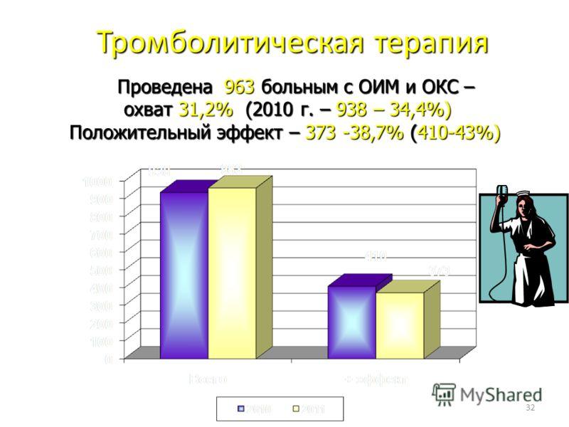 32 Тромболитическая терапия Тромболитическая терапия Проведена 963 больным с ОИМ и ОКС – Проведена 963 больным с ОИМ и ОКС – охват 31,2% (2010 г. – 938 – 34,4%) охват 31,2% (2010 г. – 938 – 34,4%) Положительный эффект – 373 -38,7% (410-43%)