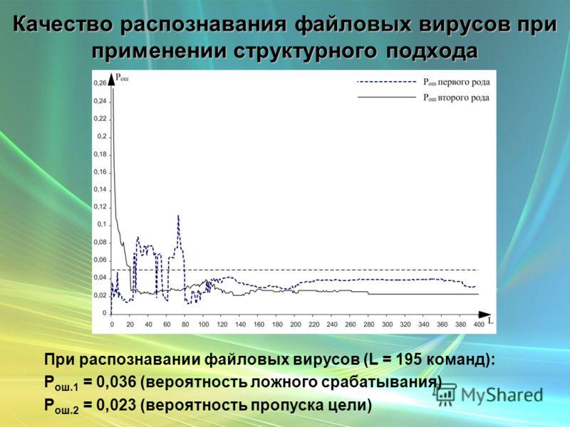 Качество распознавания файловых вирусов при применении структурного подхода При распознавании файловых вирусов (L = 195 команд): P ош.1 = 0,036 (вероятность ложного срабатывания) P ош.2 = 0,023 (вероятность пропуска цели)
