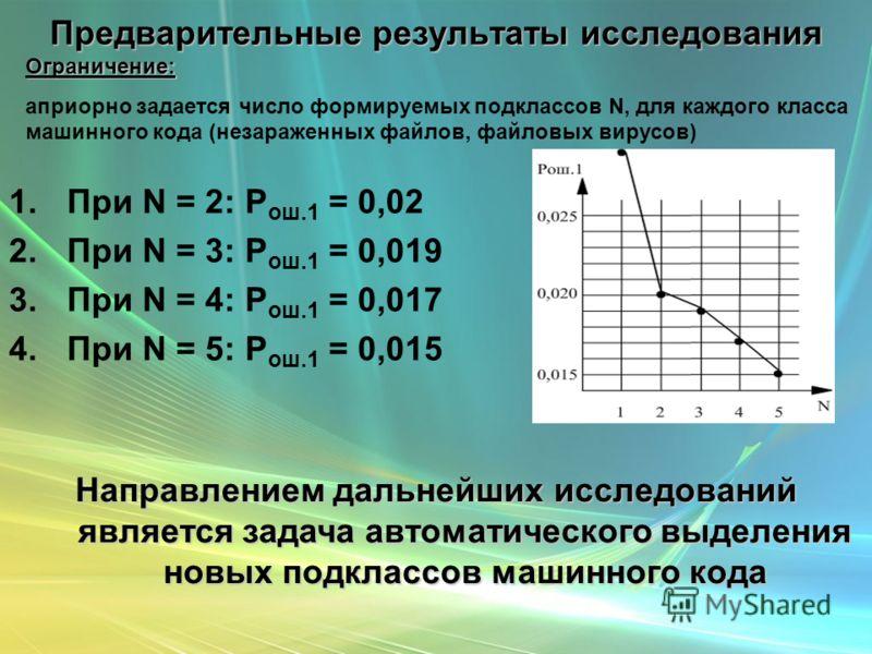 Предварительные результаты исследования 1.При N = 2: P ош.1 = 0,02 2.При N = 3: P ош.1 = 0,019 3.При N = 4: P ош.1 = 0,017 4.При N = 5: P ош.1 = 0,015 Направлением дальнейших исследований является задача автоматического выделения новых подклассов маш
