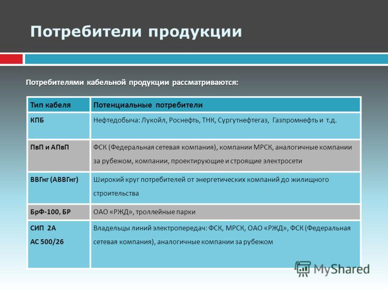 Потребители продукции Потребителями кабельной продукции рассматриваются : Тип кабеляПотенциальные потребители КПБНефтедобыча : Лукойл, Роснефть, ТНК, Сургутнефтегаз, Газпромнефть и т. д. ПвП и АПвП ФСК ( Федеральная сетевая компания ), компании МРСК,