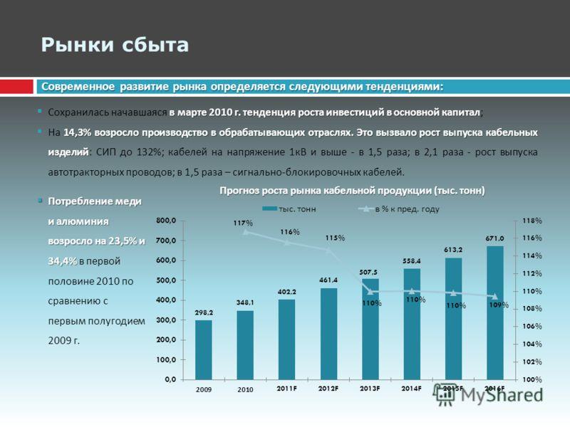 Рынки сбыта Современное развитие рынка определяется следующими тенденциями : в марте 2010 г. тенденция роста инвестиций в основной капитал Сохранилась начавшаяся в марте 2010 г. тенденция роста инвестиций в основной капитал ; 14,3% возросло производс