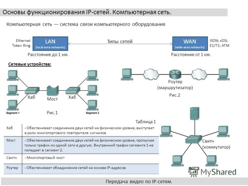 Основы функционирования IP-сетей. Компьютерная сеть. Передача видео по IP-сетям. Компьютерная сеть система связи компьютерного оборудования WAN (wide-area networks) LAN (local-area networks) Расстояние от 1 км.Расстояние до 1 км. Сетевые устройства: