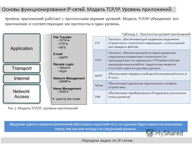 Основы функционирования IP-сетей. Модель TCP/IP. Уровень приложений. Передача видео по IP-сетям. Уровень приложений работает с протоколами верхних уровней. Модель TCP/IP объединяет все приложения и соответствующие им протоколы в один уровень. FTP Про