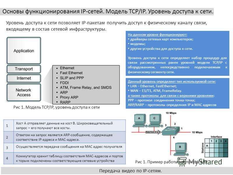 Основы функционирования IP-сетей. Передача видео по IP-сетям. Основы функционирования IP-сетей. Модель TCP/IP. Уровень доступа к сети. Передача видео по IP-сетям. Уровень доступа к сети позволяет IP-пакетам получить доступ к физическому каналу связи,
