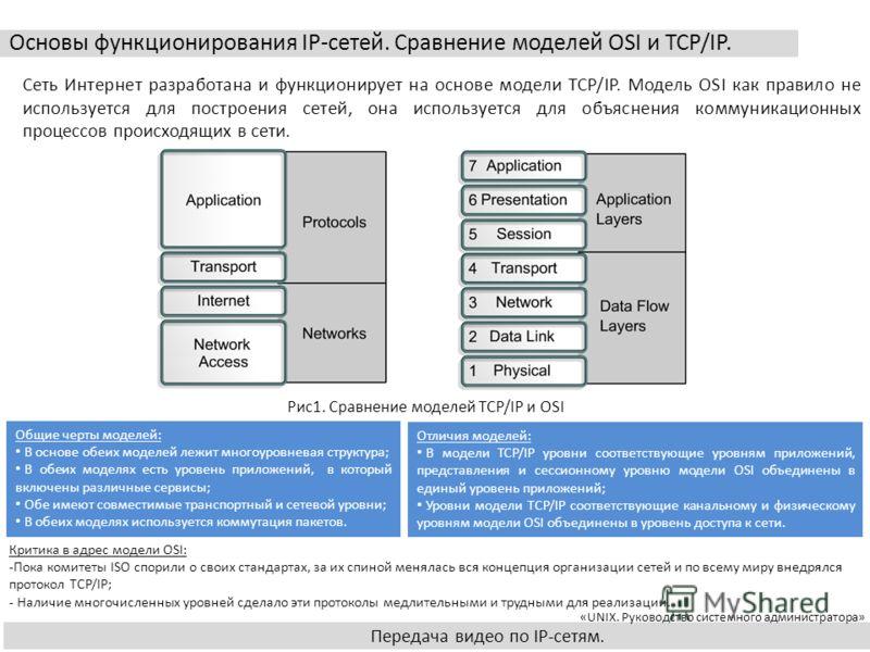 Основы функционирования IP-сетей. Передача видео по IP-сетям. Основы функционирования IP-сетей. Сравнение моделей OSI и TCP/IP. Передача видео по IP-сетям. Сеть Интернет разработана и функционирует на основе модели TCP/IP. Модель OSI как правило не и
