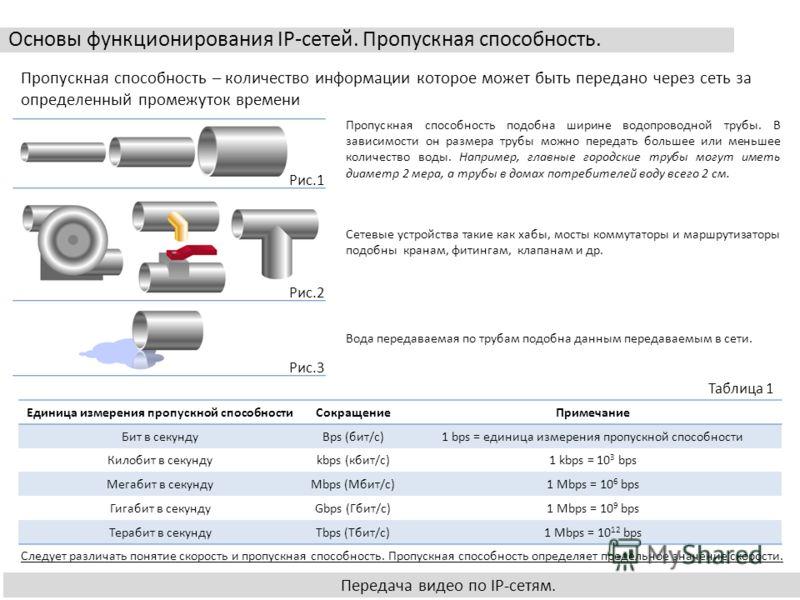 Основы функционирования IP-сетей. Пропускная способность. Передача видео по IP-сетям. Пропускная способность – количество информации которое может быть передано через сеть за определенный промежуток времени Пропускная способность подобна ширине водоп