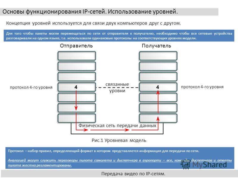Основы функционирования IP-сетей. Использование уровней. Передача видео по IP-сетям. ОтправительПолучатель связанные уровни Физическая сеть передачи данных Рис.1 Уровневая модель Концепция уровней используется для связи двух компьютеров друг с другом