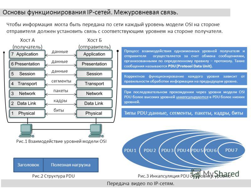 Основы функционирования IP-сетей. Межуровневая связь. Передача видео по IP-сетям. Хост А (получатель) Хост Б (отправитель) данные сегменты пакеты кадры биты Чтобы информация могла быть передана по сети каждый уровень модели OSI на стороне отправителя
