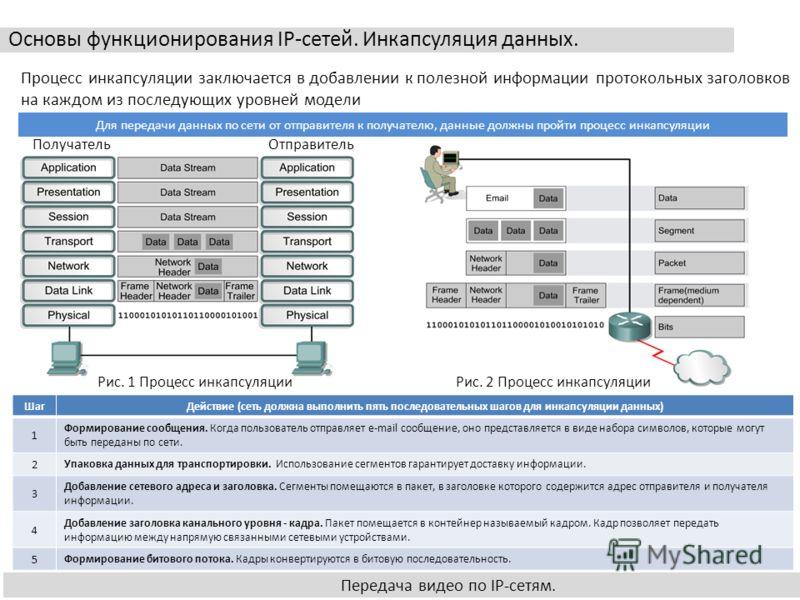 Основы функционирования IP-сетей. Инкапсуляция данных. Передача видео по IP-сетям. Процесс инкапсуляции заключается в добавлении к полезной информации протокольных заголовков на каждом из последующих уровней модели Рис. 2 Процесс инкапсуляции Рис. 1