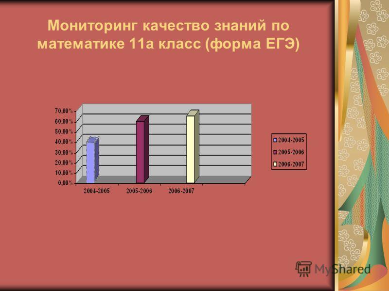 Мониторинг качество знаний по математике 11а класс (форма ЕГЭ)