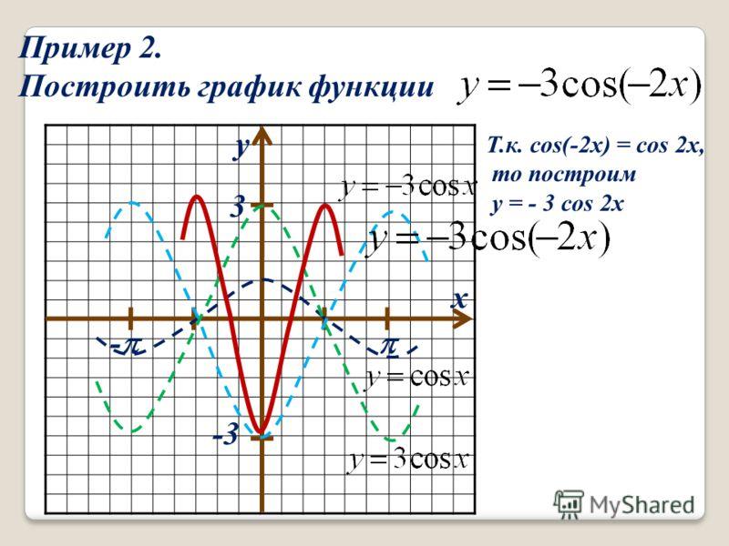 Пример 2. Построить график функции х у 3 - -3 Т.к. cоs(-2x) = cos 2x, то построим y = - 3 cos 2x