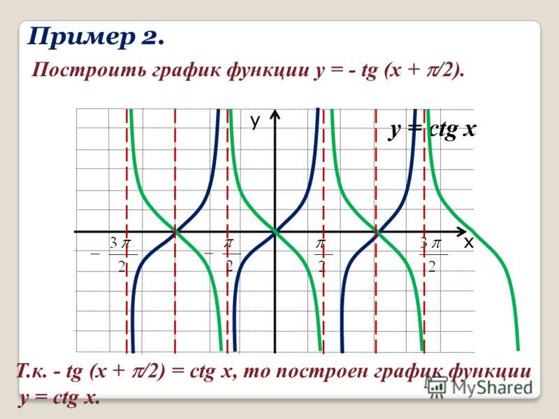 Пример 2. Построить график функции y = - tg (x + /2). х у Т.к. - tg (x + /2) = ctg x, то построен график функции y = ctg x. y = ctg x