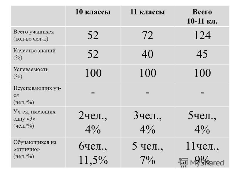 10 классы11 классыВсего 10-11 кл. Всего учащихся (кол-во чел-к) 5272124 Качество знаний (%) 524045 Успеваемость (%) 100 Неуспевающих уч- ся (чел./%) --- Уч-ся, имеющих одну «3» (чел./%) 2чел., 4% 3чел., 4% 5чел., 4% Обучающихся на «отлично» (чел./%)