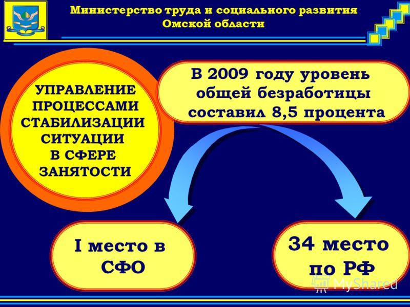 Company Logo Министерство труда и социального развития Омской области УПРАВЛЕНИЕ ПРОЦЕССАМИ СТАБИЛИЗАЦИИ СИТУАЦИИ В СФЕРЕ ЗАНЯТОСТИ I место в СФО В 2009 году уровень общей безработицы составил 8,5 процента 34 место по РФ