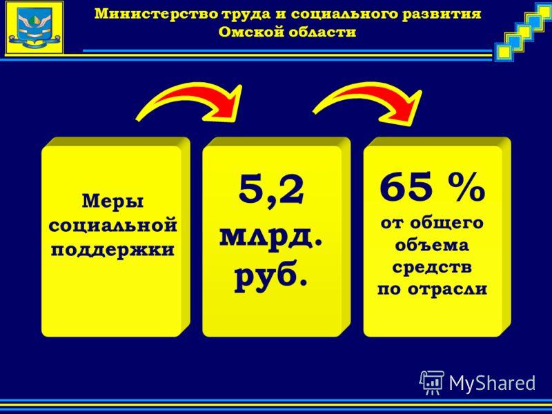 Company Logo Министерство труда и социального развития Омской области Меры социальной поддержки 5,2 млрд. руб. 65 % от общего объема средств по отрасли
