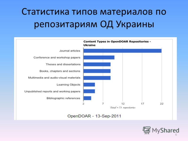 6 Статистика типов материалов по репозитариям ОД Украины