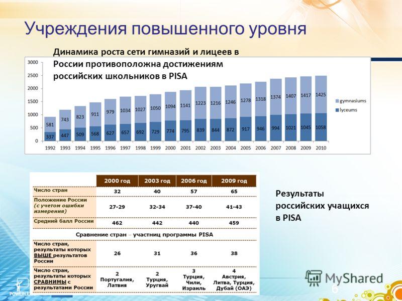 Учреждения повышенного уровня Март 2012 г. 6 Динамика роста сети гимназий и лицеев в России противоположна достижениям российских школьников в PISA Результаты российских учащихся в PISA