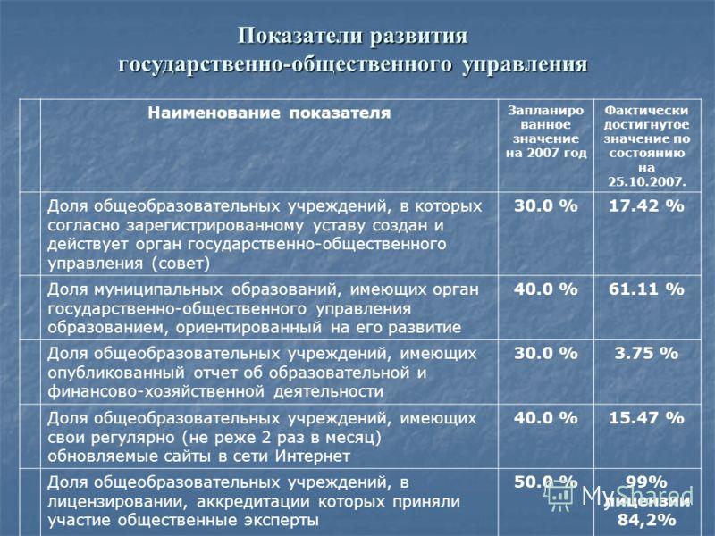 Показатели развития государственно-общественного управления Наименование показателя Запланиро ванное значение на 2007 год Фактически достигнутое значение по состоянию на 25.10.2007. Доля общеобразовательных учреждений, в которых согласно зарегистриро