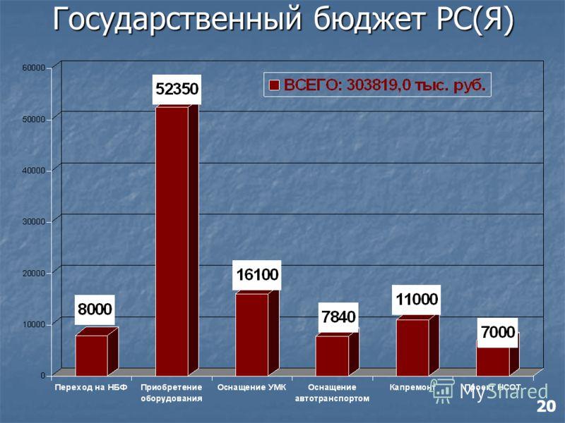 Государственный бюджет РС(Я) 20