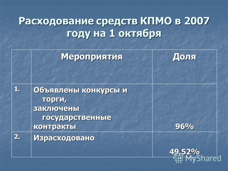 Расходование средств КПМО в 2007 году на 1 октября МероприятияДоля 1. Объявлены конкурсы и торги, заключены государственные контракты 96% 2.Израсходовано 49,52%