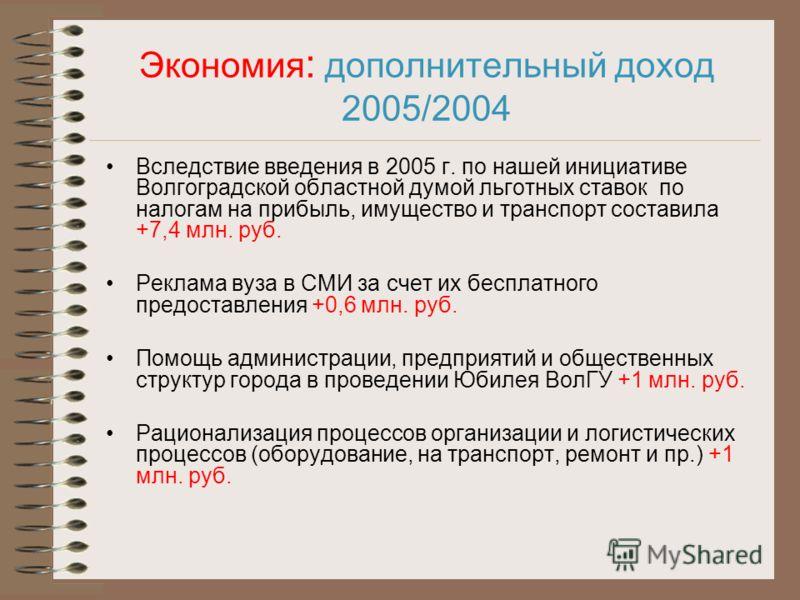Экономия : дополнительный доход 2005/2004 Вследствие введения в 2005 г. по нашей инициативе Волгоградской областной думой льготных ставок по налогам на прибыль, имущество и транспорт составила +7,4 млн. руб. Реклама вуза в СМИ за счет их бесплатного