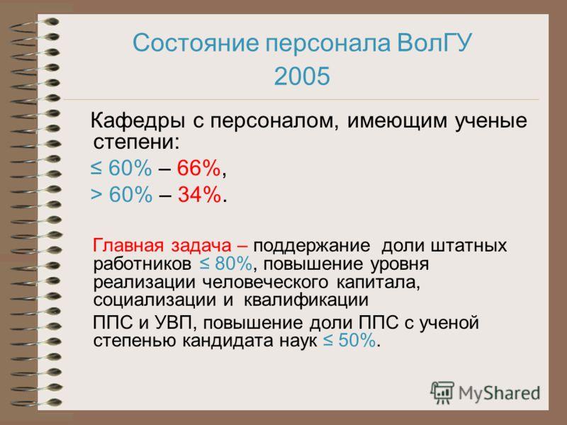 Состояние персонала ВолГУ 2005 Кафедры с персоналом, имеющим ученые степени: 60% – 66%, > 60% – 34%. Главная задача – поддержание доли штатных работников 80%, повышение уровня реализации человеческого капитала, социализации и квалификации ППС и УВП,