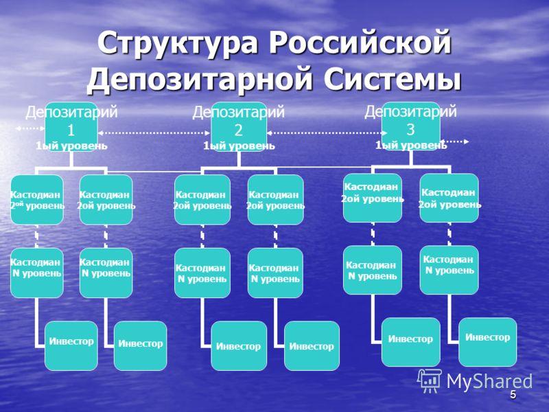 5 Структура Российской Депозитарной Системы Депозитарий 1 1ый уровень Кастодиан 2 ой уровень Кастодиан N уровень Инвестор Кастодиан 2ой уровень Кастодиан N уровень Инвестор Депозитарий 3 1ый уровень Кастодиан 2ой уровень Кастодиан N уровень Инвестор