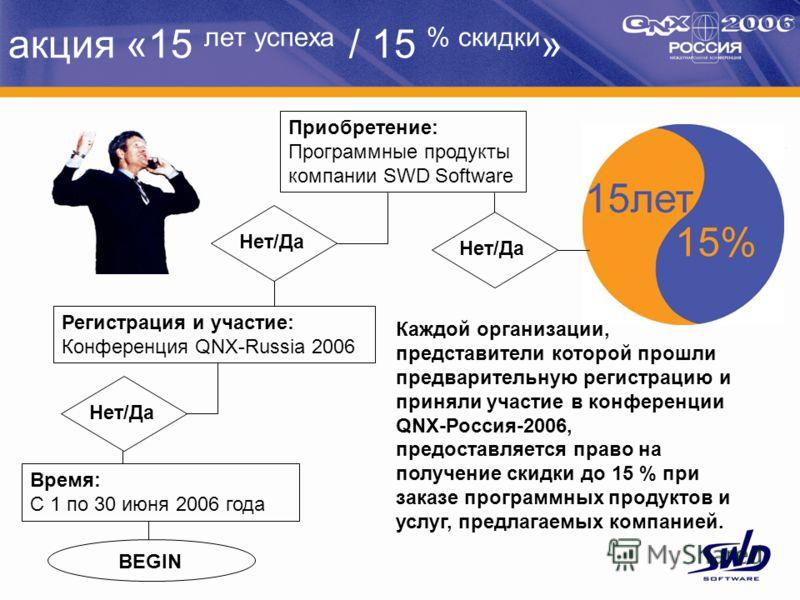 акция «15 лет успеха / 15 % скидки » Каждой организации, представители которой прошли предварительную регистрацию и приняли участие в конференции QNX-Россия-2006, предоставляется право на получение скидки до 15 % при заказе программных продуктов и ус