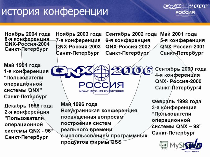 история конференции Май 1994 года 1-я конференция