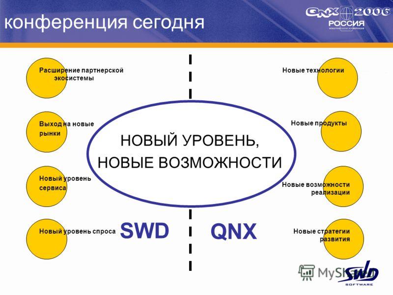 конференция сегодня НОВЫЙ УРОВЕНЬ, НОВЫЕ ВОЗМОЖНОСТИ Расширение партнерской экосистемы Выход на новые рынки Новый уровень сервиса Новый уровень спроса Новые технологии Новые продукты Новые возможности реализации Новые стратегии развития SWD QNX