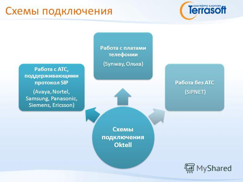 Схемы подключения Схемы подключения Oktell Работа с АТС, поддерживающими протокол SIP (Avaya, Nortel, Samsung, Panasonic, Siemens, Ericsson) Работа с платами телефонии (Synway, Ольха) Работа без АТС (SIPNET)