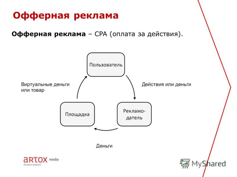 Офферная реклама Офферная реклама – CPA (оплата за действия).