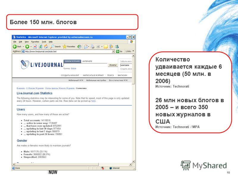 10 Количество удваивается каждые 6 месяцев (50 млн. в 2006) Источник: Technorati 26 млн новых блогов в 2005 – и всего 350 новых журналов в США Источник: Technorati / MPA Более 150 млн. блогов