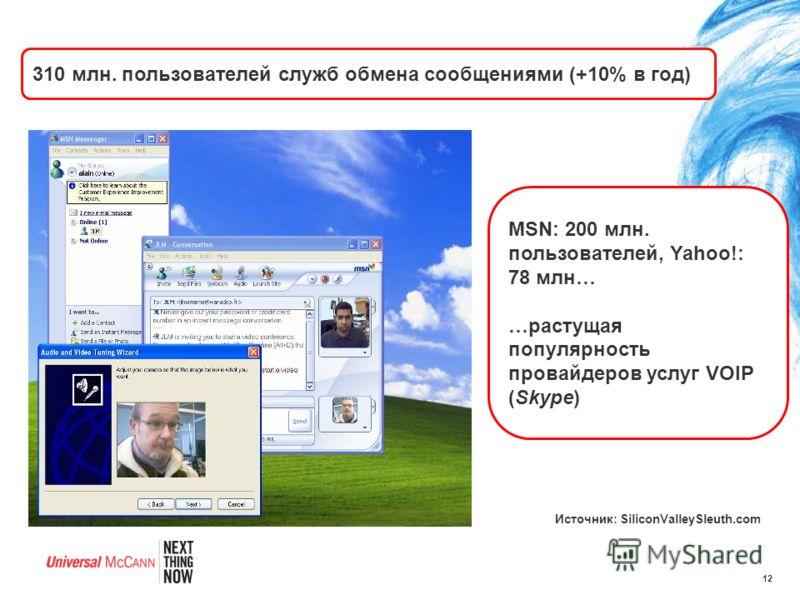 12 310 млн. пользователей служб обмена сообщениями (+10% в год) Источник: SiliconValleySleuth.com MSN: 200 млн. пользователей, Yahoo!: 78 млн… …растущая популярность провайдеров услуг VOIP (Skype)
