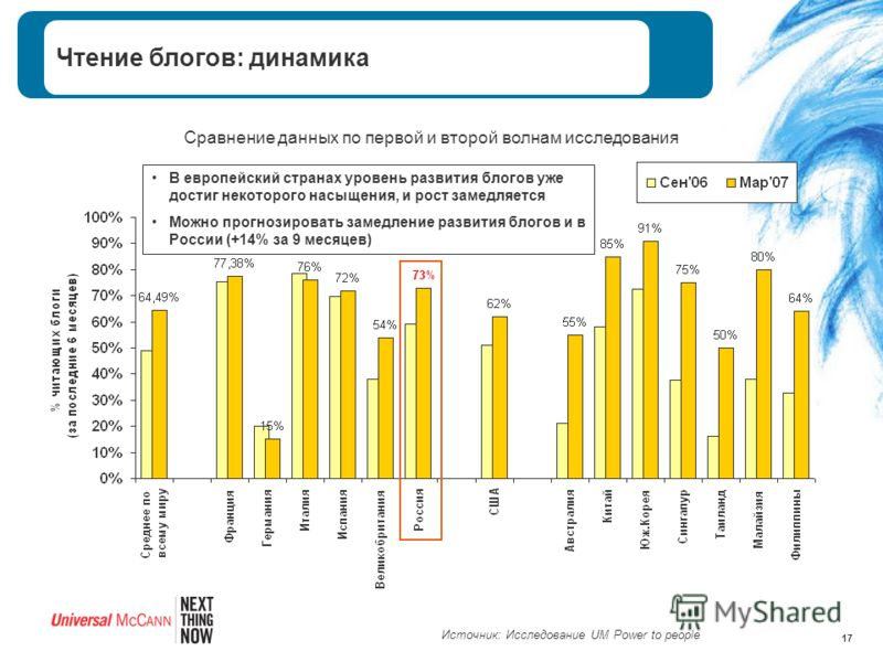 17 Чтение блогов: динамика Сравнение данных по первой и второй волнам исследования В европейский странах уровень развития блогов уже достиг некоторого насыщения, и рост замедляется Можно прогнозировать замедление развития блогов и в России (+14% за 9