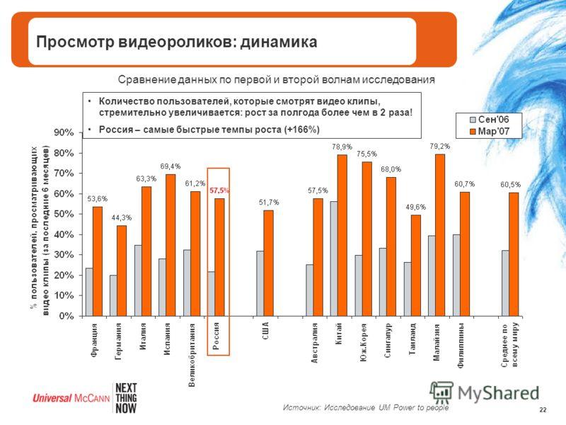 22 Сравнение данных по первой и второй волнам исследования Количество пользователей, которые смотрят видео клипы, стремительно увеличивается: рост за полгода более чем в 2 раза! Россия – самые быстрые темпы роста (+166%) Просмотр видеороликов: динами