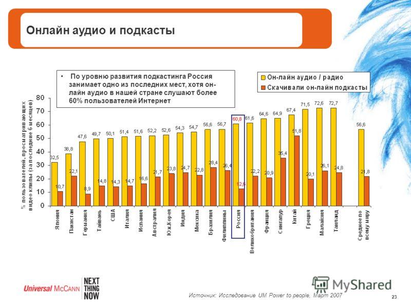 23 Онлайн аудио и подкасты По уровню развития подкастинга Россия занимает одно из последних мест, хотя он- лайн аудио в нашей стране слушают более 60% пользователей Интернет Источник: Исследование UM Power to people, Март 2007