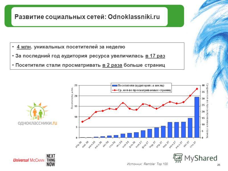 25 Развитие социальных сетей: Odnoklassniki.ru 4 млн. уникальных посетителей за неделю За последний год аудитория ресурса увеличилась в 17 раз Посетители стали просматривать в 2 раза больше страниц Источник: Rambler Top 100