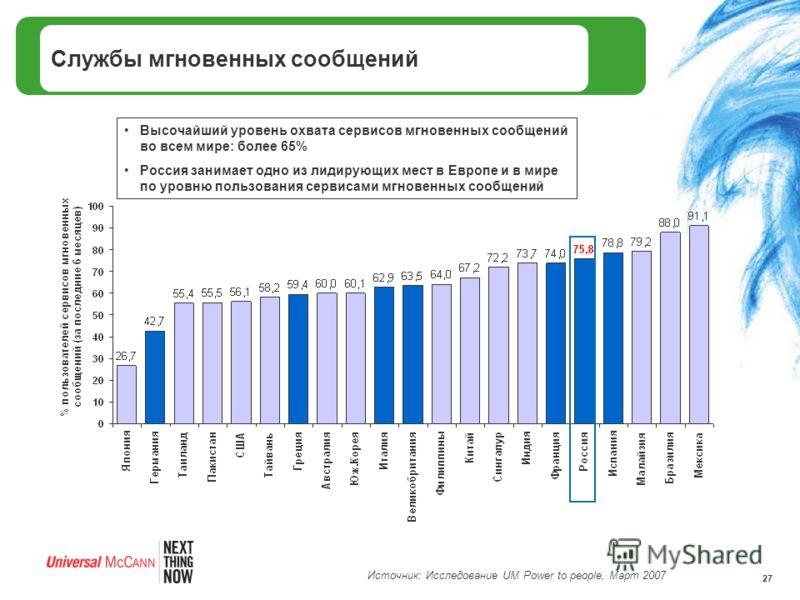 27 Службы мгновенных сообщений Высочайший уровень охвата сервисов мгновенных сообщений во всем мире: более 65% Россия занимает одно из лидирующих мест в Европе и в мире по уровню пользования сервисами мгновенных сообщений Источник: Исследование UM Po