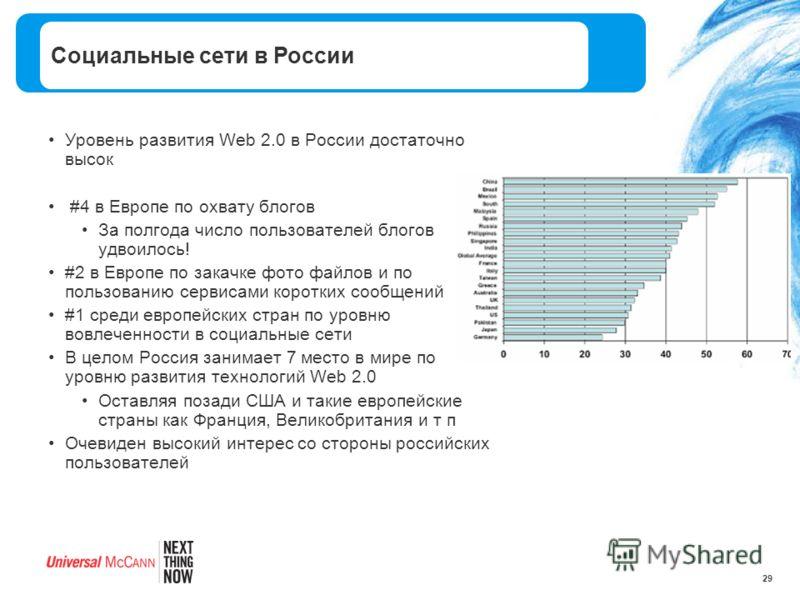 29 Уровень развития Web 2.0 в России достаточно высок #4 в Европе по охвату блогов За полгода число пользователей блогов удвоилось! #2 в Европе по закачке фото файлов и по пользованию сервисами коротких сообщений #1 среди европейских стран по уровню